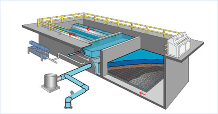 rapid sand filters, sand filters, slow and rapid sand filters, rapid sand filters in india, rapid sand filters in water treatment, rapid gravity sand filters design.