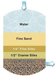 pressure sand filter media calculation, pressure sand filter price.