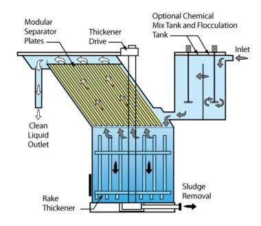 lamella clarifier, lamella clarifier design, lamella clarifier design calculation, lamella clarifier working, lamella clarifier plate, lamella clarifier sizing